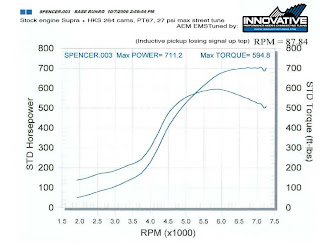 F1 N00b Your Source For Formula 1 Explained Plain And Simple. Looking At The Power Curve Can Tell You A Lot About Characteristics Of Engine In Top Dyno Plot Torque Smoothly Increases And Retains. Wiring. Diagram Of Engine Power Curve For At Scoala.co