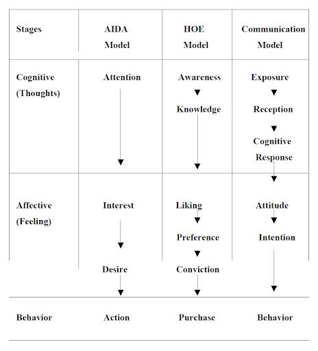message design, message development, AIDA model, HOE model