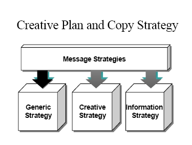 copy strategy Scribd is the world's largest social reading and publishing site.