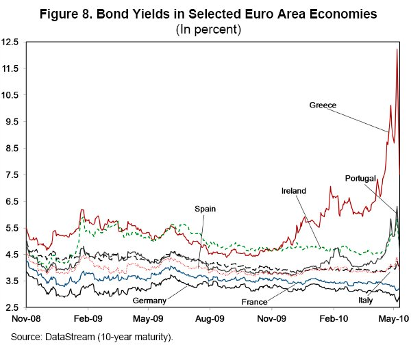 Doug Ross @ Journal: IMF: Say, Sparky, Right About Now