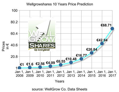 10 Years Price Prediction