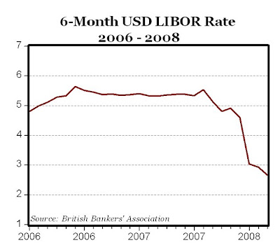 Chart of 1 Year LIBOR Rates with Forecast