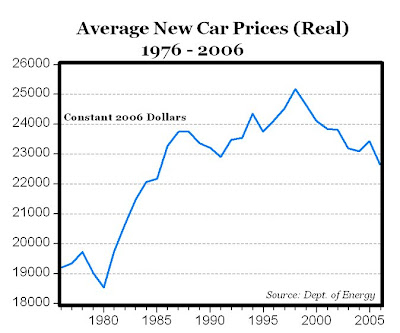 Thanks To An Anonymous Comment For The Link This Dept Of Energy Website With Data On Average Price A New Car From 1970 2006 In Both Cur