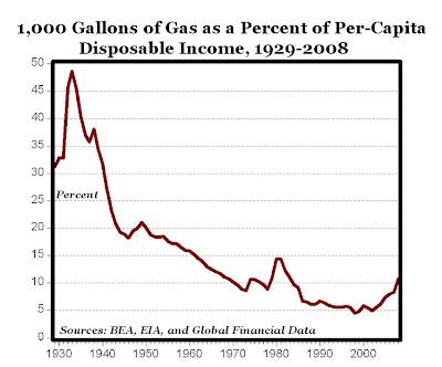 rising gas prices graph. rising gas prices graph.