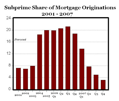 a study of the subprime mortgages Study confirms widespread mortgage fraud  banks then sold these bogus mortgages to investors all over the world  a now-bankrupt subprime lender, as a case study.