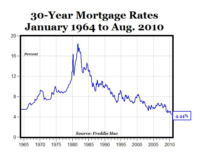 Mortgage Rates Drop to Lowest Point in Three Months