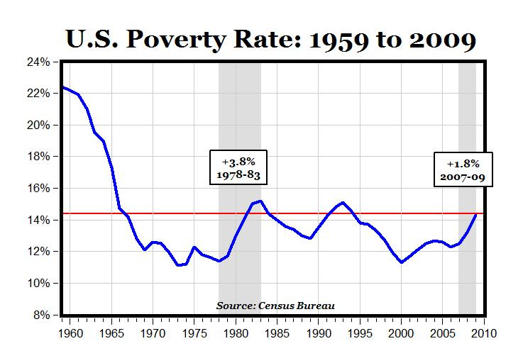 US Poverty Rate 1959 to 2009 - AEI