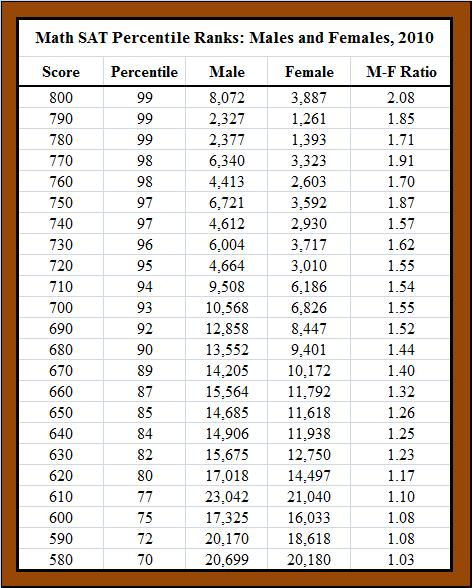 Sat Math 2 Score Chart Homeschoolingforfree