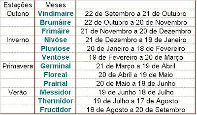 Calendario Frances.Oficina Da Historia Calendario Revolucionario Frances