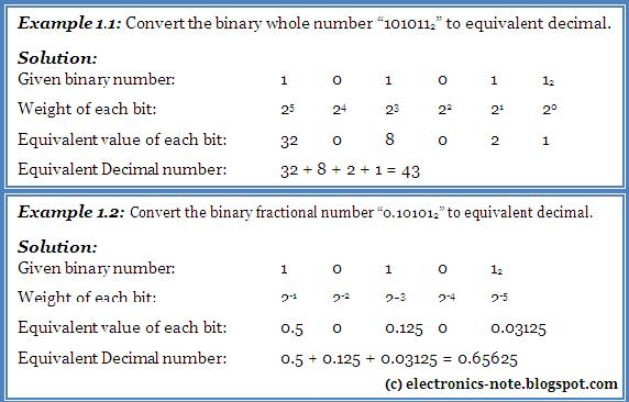 Electrical & Electronics: Number systems & their interconversion