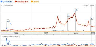 google trend zapatero,ronaldinho,patxi