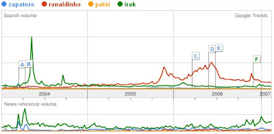 google trend zapatero,ronaldinho,patxi,irak