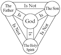 meaning of trinity, isis