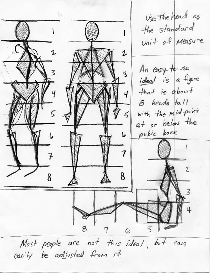 Gesture of Life Drawing: Human Proportion