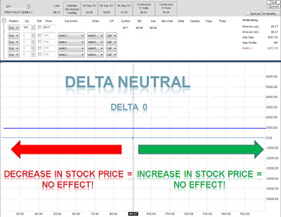 Binary option delta neutral