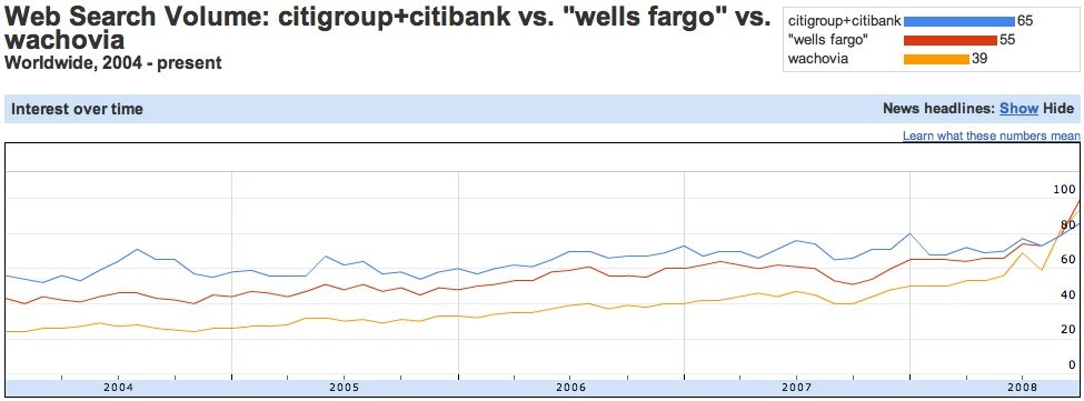 Wells Fargo Posts Fourth Straight Revenue Miss On Mortgage Issues