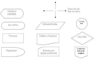 Logica computacional clase 3 diagramas de flujo ventajas de usar diagramas de flujo rpida comprensin de las relaciones anlisis efectivo de las diferentes secciones del programa ccuart Choice Image