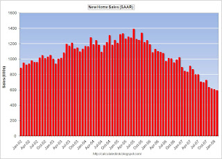 New Home Sales, SAAR