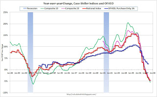 Case-Shiller and OFHEO Price Indices