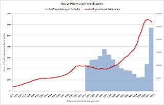 California House Price vs. Foreclosure