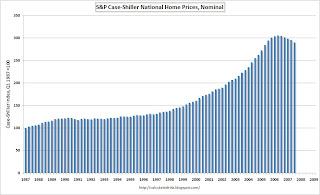 Case-Shiller Nominal Home Prices
