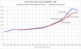House Price Declines