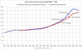 House Price Declines