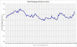 MBA Mortgage Delinquency