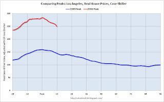 Case-Shiller Los Angeles Comparing Price Peaks