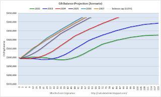 OA Balance Projection (Scenario)