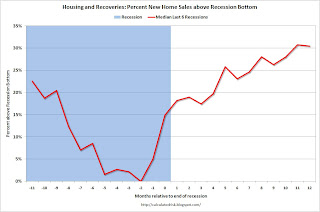 Housing and Recoveries