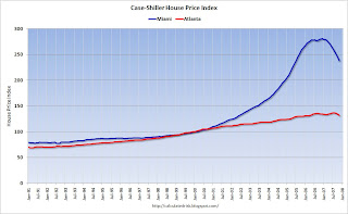 Case-Shiller House Price Index