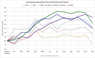 Existing Home Inventory Seasonal Pattern