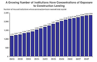 Construction Loan Concentration
