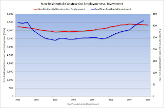 Non-Residential Construction Employment