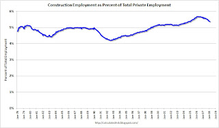 Total Construction Employment