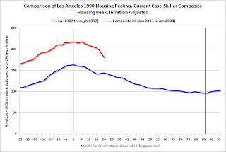 Housing Bust Duration