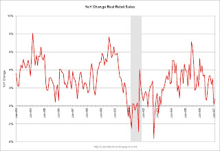 Year over Year Real Change in Retail Sales