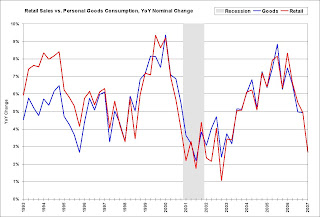 Retail Sales vs. Personal Good Consumption and Recessions