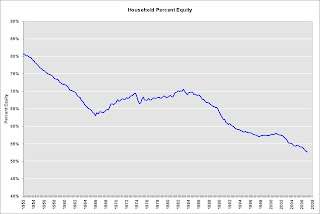Percent Household Equity