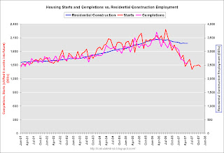 Housing Starts Completions Employment