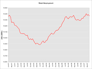 Retail Employment