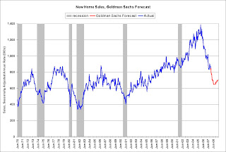 Goldman Sachs New Home Sales Forecast