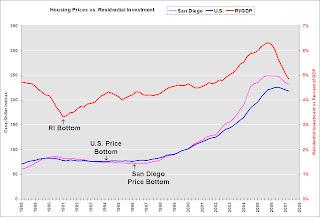 Goldman Sachs Residential Investment Forecast