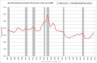 RI as Percent GDP