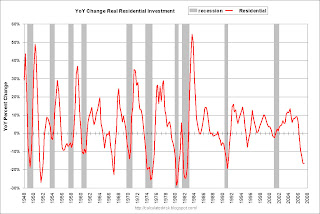 YoY Change Residential Investment