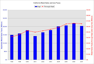 California Retail Sales Taxes
