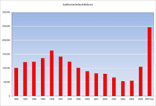 California Notice of Defaults (NODs)