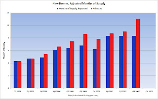 Adjusted New Home Months of Supply