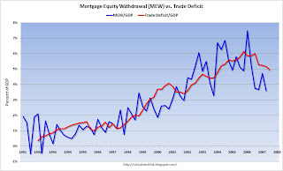 Trade Deficit Mortgage Equity Withdrawal